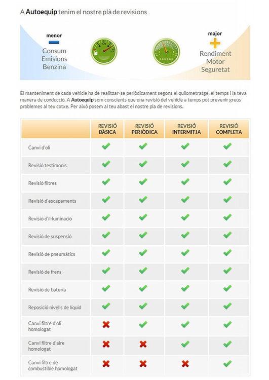 Ofertas de AutoEquip, Revisions 2014